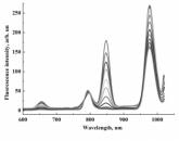 Ultraviolet visible spectroscopy (UV/VIS)