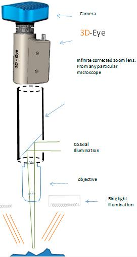 3D-Eye   Analytical technology - Microptik   The art of innovation